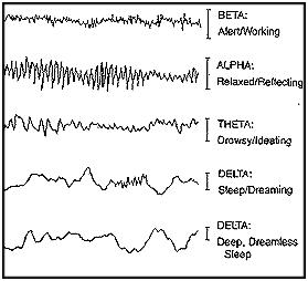 Signs of Deep Sleep – Wavelengths