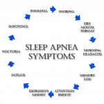 How CPAP Help Cure Sleep Apnea?