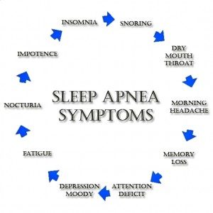Why Not To Depend On Self Help Treatments For Sleep Apnea?