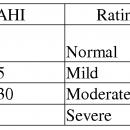 Understanding Apnea Hypopnea Index